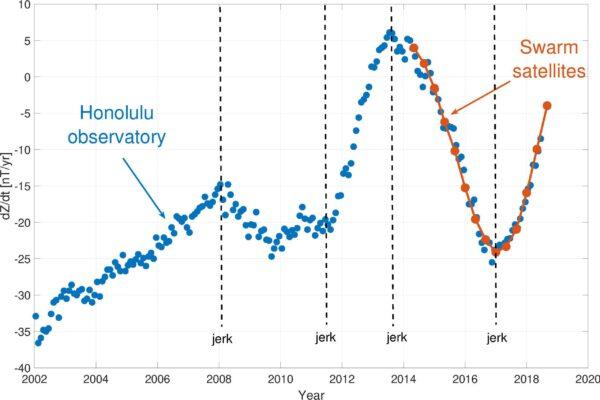 Změny magnetického pole zaznamenané pozemní observatoří na Havaji a družicemi Swarm.