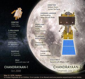 Mise Chandrayaan 2