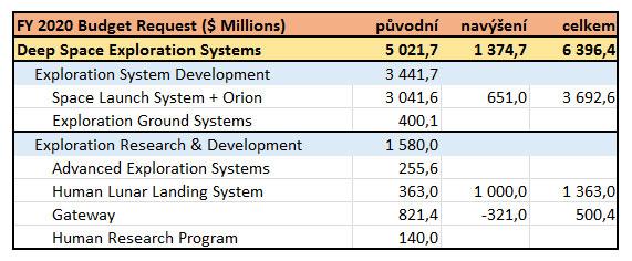 Přehled dosud zveřejněných položek z rozpočtové kapitoly pilotovaného průzkumu. Prázdná pole neznamenají nulu, ale dosud nezveřejněný údaj.