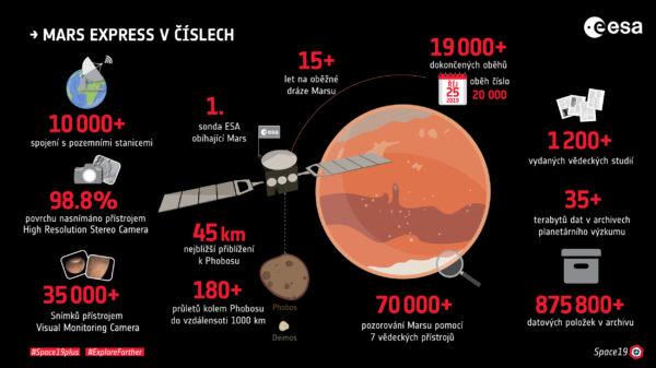 Zajímavosti o misi sondy Mars Express.