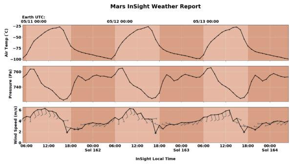 Počasí na Elysium Planitia změřené sondou InSight během posledních tří solů - termíny jsou v místních časech. Odshora: Teplota atmosféry, tlak atmosféry, rychlost větru.