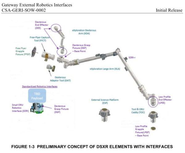 Předběžný koncept prvků robotických ramen a jejich rozhraní