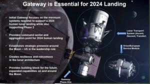 V současnosti plánovaná konfigurace Gateway v roce 2024