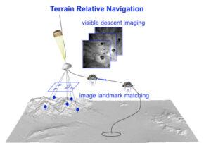 Princip systému Terrain-Relative Navigation