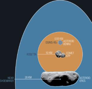 Porovnání oběžné dráhy sondy OSIRIS-REx při fázi Orbital B s jinými známými sondami, které obíhaly malá tělesa.