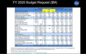 Tabulka požadovaného rozpočtu NASA na fiskální rok 2020 se zahrnutím dat z dodatečné žádosti. V plném rozlišení zde. https://pbs.twimg.com/media/D70tgnRXkAIQeSk.jpg