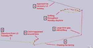 Ukázka pohybu lodi GO Ms. Tree v uplynulých dnech. Číslo pět ukazuje pohyb v místě dopadu.