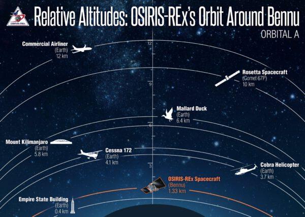 Povedená infografika zobrazující, jak blízko OSIRIS-REx obíhá kolem Bennu. Díky srovnání se známými skutečnostmi je tato infografika perfektně vypovídající.
