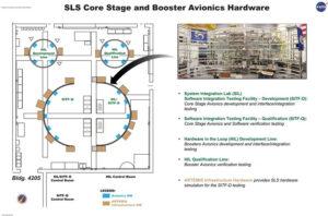 Vlevo rozložení hardwaru avioniky v budově 4205 v MSFC. Nahoře dva boostery SRB, dole centrální stupeň. Vpravo na fotografii reálné rozložení počítačů v simulátoru centrálního stupně.