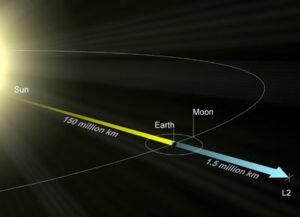 Umístění libračního bodu L2 soustavy Slunce-Země.