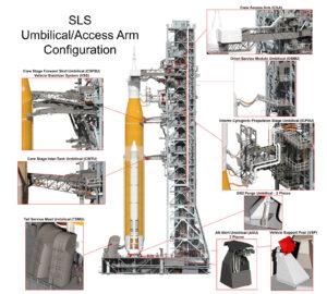 Obslužná ramena propojující mobilní odpalovací plošinu s raketou SLS.