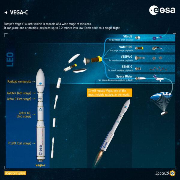 Vega C- má díky širokému spektru adaptérů pokrýt široké spektrum nákladů.