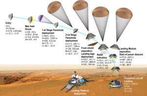 Plánovaný průběh přistání mise ExoMars 2020