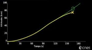 Graf zobrazující dráhu rakety z telemetrických dat jasně ukazuje odchylku od plánované dráhy.