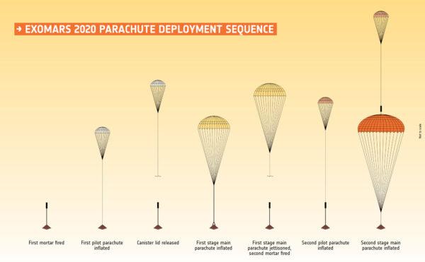 Sekvence vystřelování padáků v rámci mise ExoMars 2020.