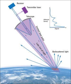 Princip fungování družice Aeolus.
