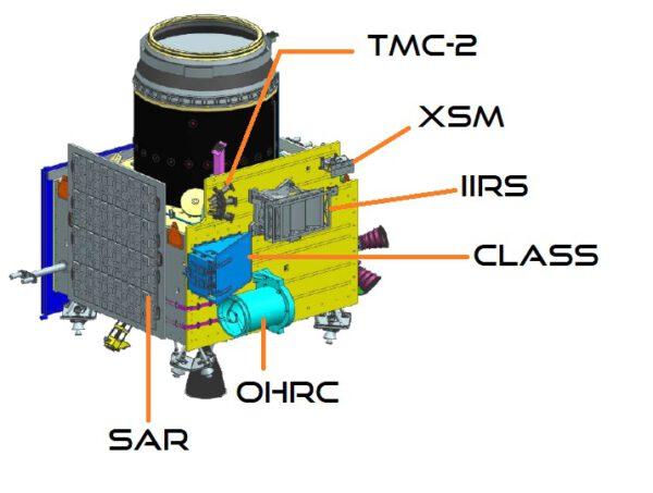 Vědecké přístroje na palubě sondy. Chybí analyzátor CHACE 2 a duální radiometr DFRC, protože jsou na jiné straně sondy.