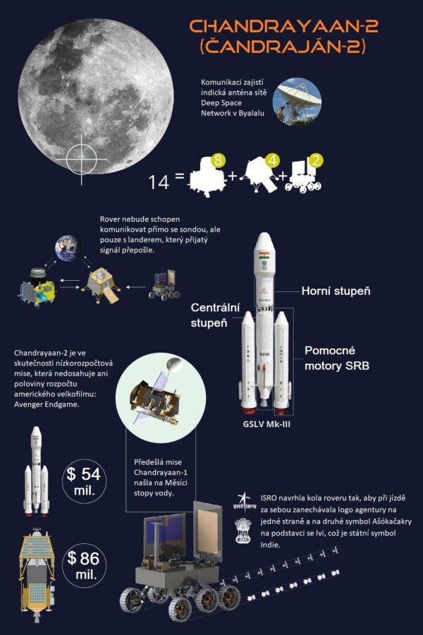 Mise Chandrayaan-2 se pokusí navázat na úspěch předešlé sondy Chandrayaan-1.