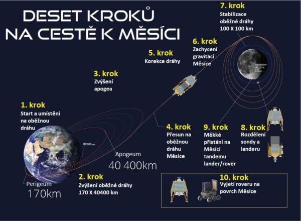Sestava využije k cestě na Měsíc zemskou gravitaci a cesta jí potrvá téměř 50 dní.