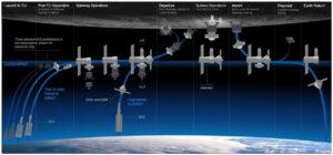 Koncept mise Artemis 3, zveřejněný 19. července. Třístupňová architektura landeru je pouze informativní a představuje jeden možný přístup, proto jsou dva z jeho tří prvků zobrazeny šedě.