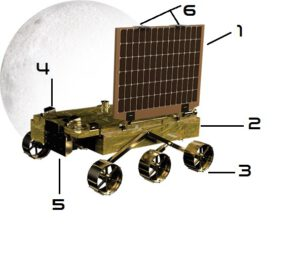 """Rover Pragyan: 1. Solární panel 2. Vyhřívaný box na elektroniku 3. Kola v zavěšení """"rocker-bogie"""" 4. Stereoskopické kamery NAV CAM 5. Rentgenový spektrometr APIXS 6. Telekomunikační antény"""