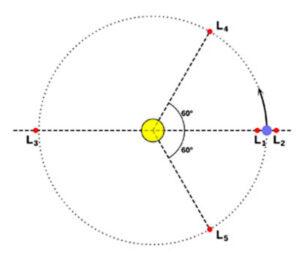 Vyznačení pěti libračních bodů