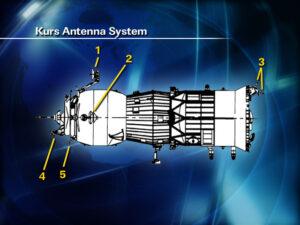 Antény systému Kurs zajišťují bezpečné připojení lodí Sojuz a Progress ke kosmické stanici.