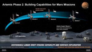 Vize fáze 2 programu Artemis, prezentovaná 23. července na Virtuálním průmyslovém fóru NASA.
