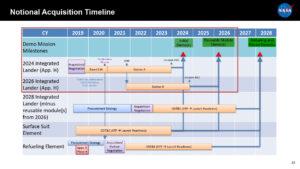 Plán získání landeru prezentovaný v červenci 2019