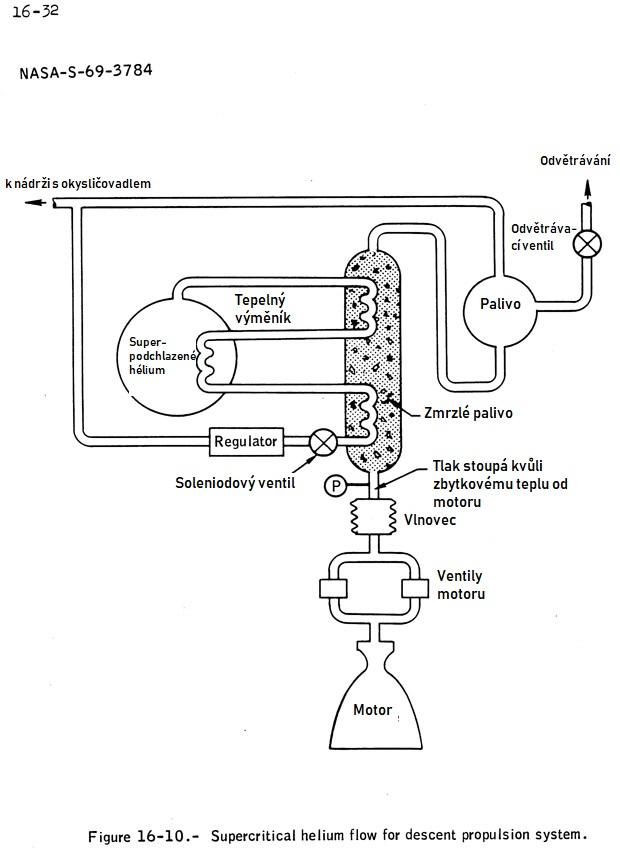 Zjednodušené schéma systémů, kde vznikl problém se zamrzlým palivem