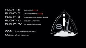 Kroky k záchraně prvního stupně rakety Electron - některé jsou již hotové (červeně), jiné zatím čekají.
