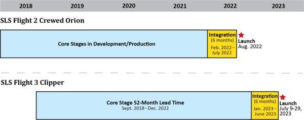 Centrální stupeň SLS je nutno objednat bez dvou měsíců pět let před startem. Protože smlouva na stavbu třetího exempláře centrálního stupně nebyla dosud podepsána, nebude připraven pro vynesení sondy Europa Clipper vroce 2023. Prioritu tak získává Artemis 3.