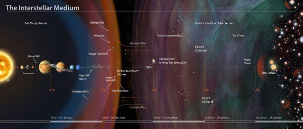 Interakce mezihvězdných částic a heliosféry