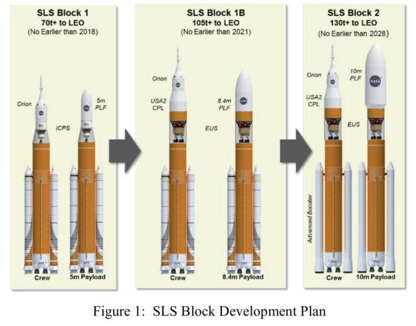 Plánovaný vývoj rakety SLS (uvedené termíny jsou již nereálné).