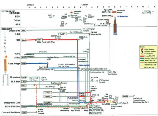 Orientační grafický přehled milníků před startem mise Artemis I. Protože NASA svůj přehled zveřejnila naposledy v březnu 2018, autor článku odstranil již provedené milníky a budoucí zaktualizoval vzhledem k časové ose. Spíše než o přesný časový harmonogram jde o pochopení vzájemné provázanosti těchto kroků.