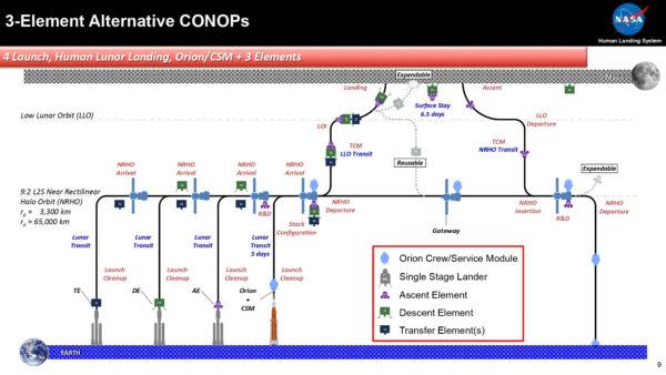 Třístupňový koncept landeru se znovupoužitelným přeletovým modulem