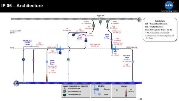 Třístupňová architektura s rychlým přímým vložením sestupového modulu na nízkou oběžnou dráhu Měsíce, vyžadující spojení se vzletovým modulem na LLO
