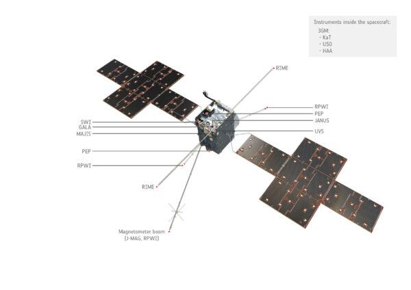 Vědecké vybavení sondy JUICE