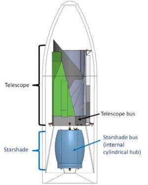 HabEx má startovat společně se starshade. Po startu dojde k jejich oddělení a starshade se následně rozloží.