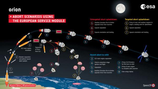Tři záchranné scénáře využívající servisní modul Orionu