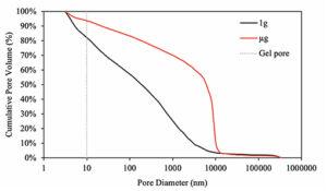 Distribuce pórů v pozemském (černě) a vesmírném (červeně) betonu