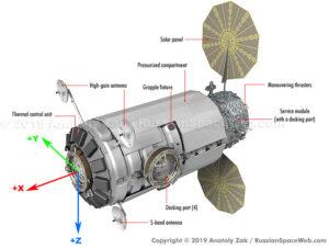 Podoba modulu HALO podle A. Zaka. Na náhledovém obrázku k článku sestava PPE + HALO z prezentace NASA.
