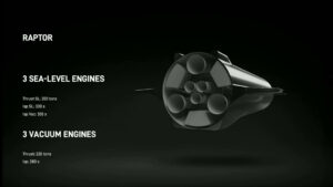 Uspořádání motorů Raptor na lodi Starship platné v září 2019.