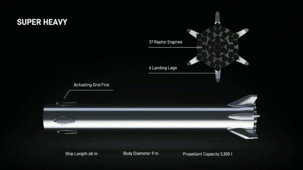 Vizualizace rakety Super Heavy představená v září 2019.