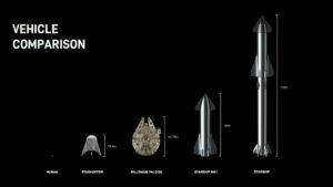 Porovnání velikostí systému Super Heavy - Starship s dalšími objekty.