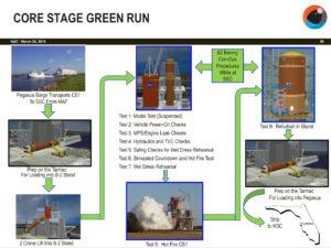 Grafický přehled devíti testů v kampani Core Stage Green Run ve Stennisově vesmírném středisku.