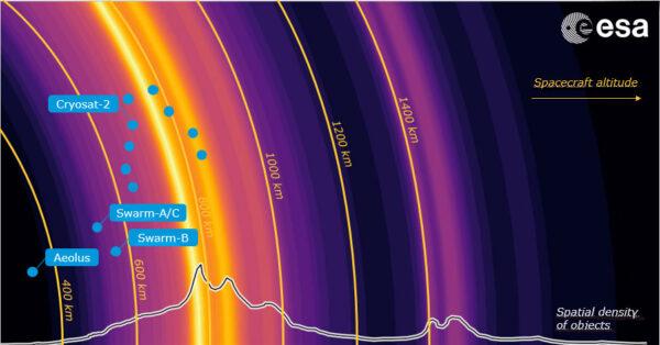 Grafika zobrazující počty družic na různě vysokých oběžných drahách.