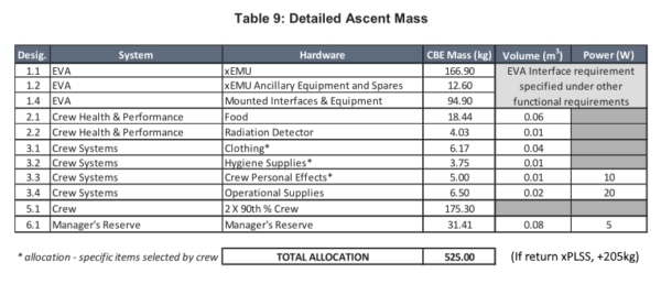 Požadavky na vzletovou nosnost landeru pro Artemis III. Batohy PLSS skafandrů xEMU mohou být ponechány na Měsíci, preferovanou variantou je však jejich návrat na Gateway.