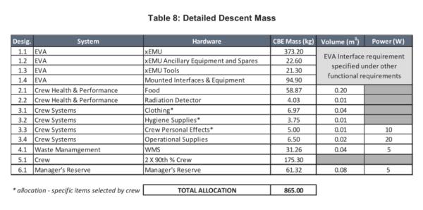 Požadavky na sestupnou nosnost landeru pro Artemis III