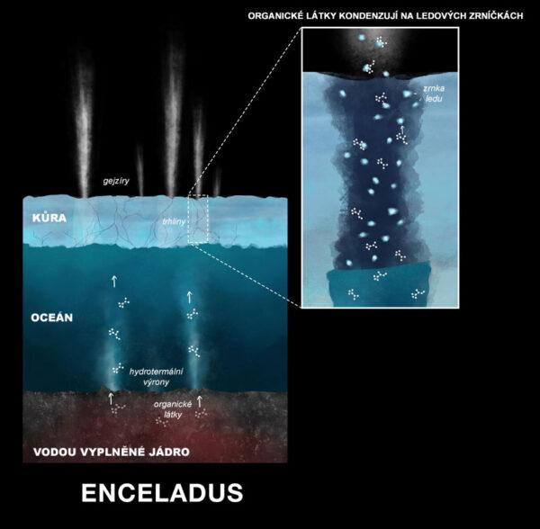Proces, jakým se organické látky dostaly mimo Enceladus.
